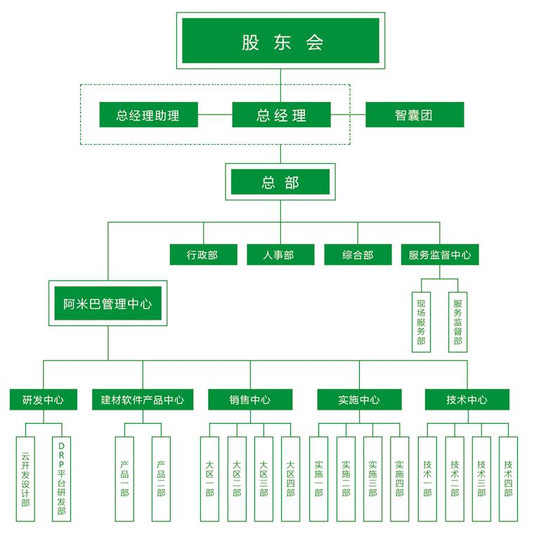 扬海科技组织结构规划,建材管理软件,陶瓷管理软件
